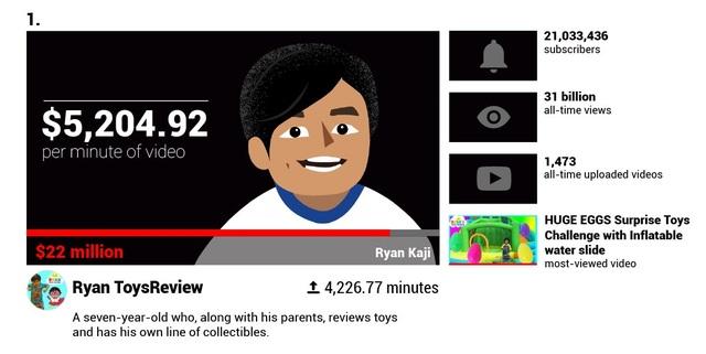 Há hốc mồm trước thu nhập 2 tỉ đồng mỗi phút của các YouTuber nổi tiếng - 6