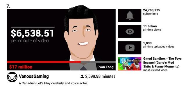 Há hốc mồm trước thu nhập 2 tỉ đồng mỗi phút của các YouTuber nổi tiếng - 7