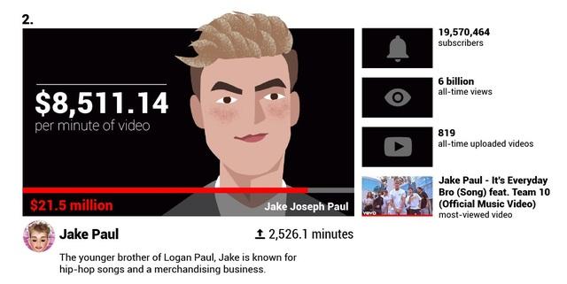 Há hốc mồm trước thu nhập 2 tỉ đồng mỗi phút của các YouTuber nổi tiếng - 8