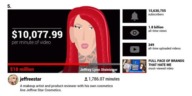 Há hốc mồm trước thu nhập 2 tỉ đồng mỗi phút của các YouTuber nổi tiếng - 9