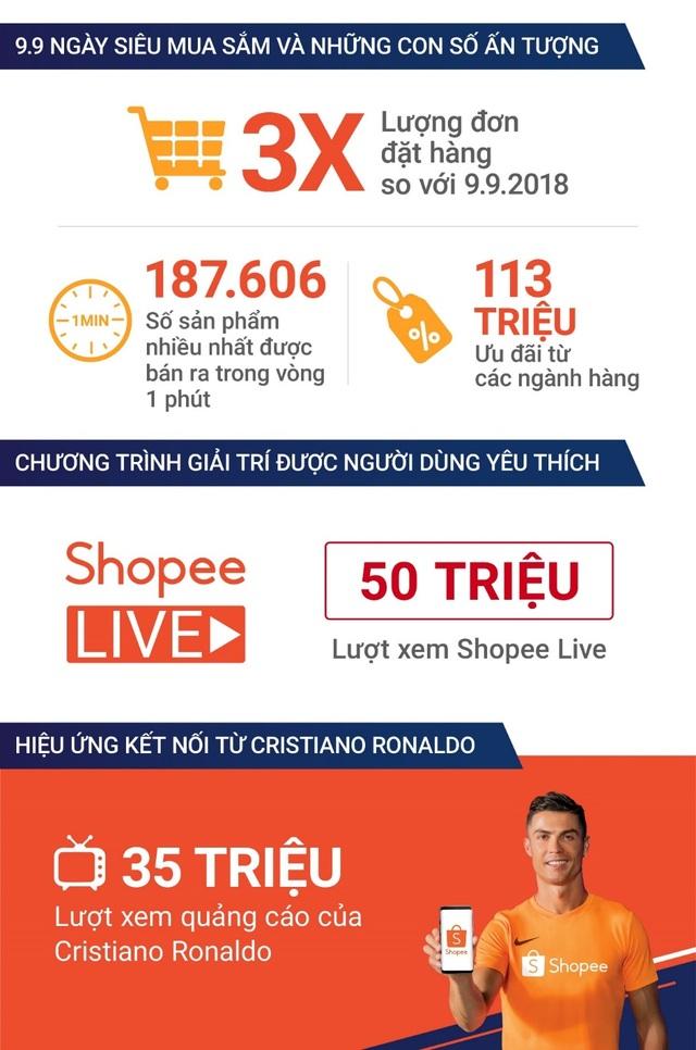Shopee 9.9 Ngày Siêu Mua Sắm phá vỡ kỷ lục với số đơn đặt hàng tăng gấp 3 lần so với 2018 - 1