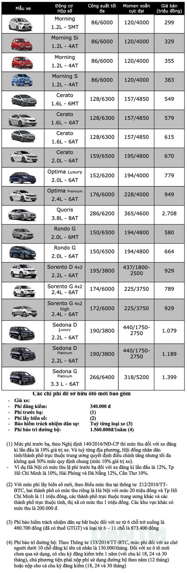 Bảng giá KIA tại Việt Nam cập nhật tháng 9/2019 - 2