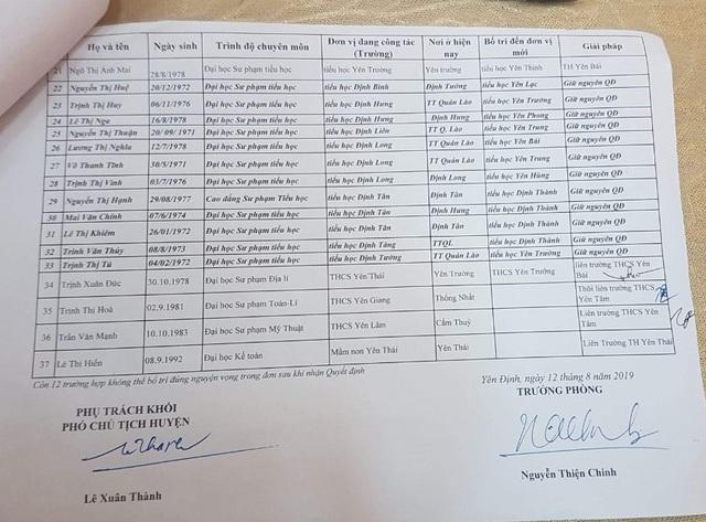 Nhiều bất thường trong điều động, thuyên chuyển giáo viên tại huyện Yên Định - 2
