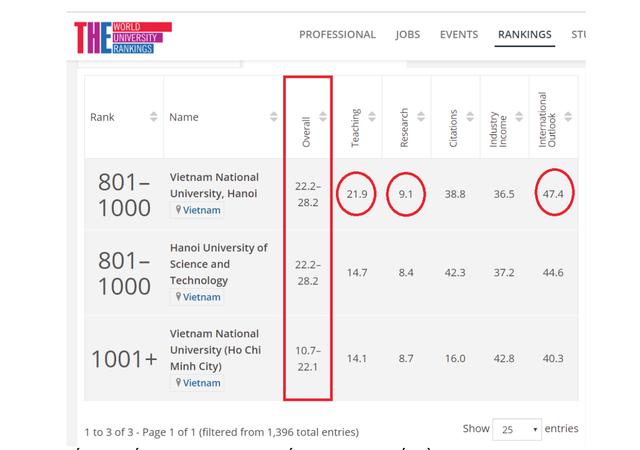 Lần đầu tiên Việt Nam có 2 đại học lọt top 1000 Bảng xếp hạng THE thế giới - 1
