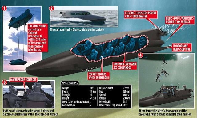 """Hải quân Anh thử nghiệm tàu ngầm của """"điệp viên 007"""" - 4"""