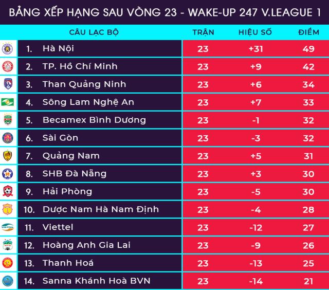 Vòng 24 V-League: CLB Hà Nội vô địch sớm? - 3