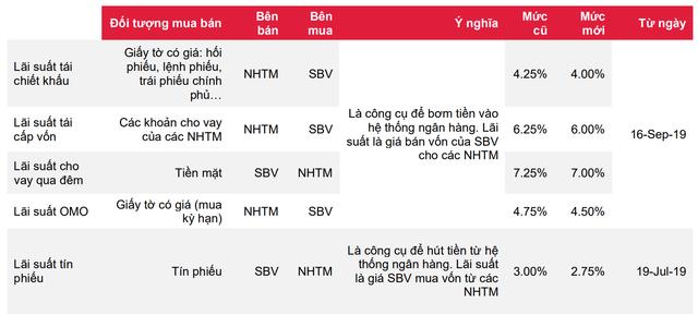 Không chỉ Việt Nam, có tới 93 đợt điều chỉnh giảm lãi suất trên thế giới từ đầu năm - 2