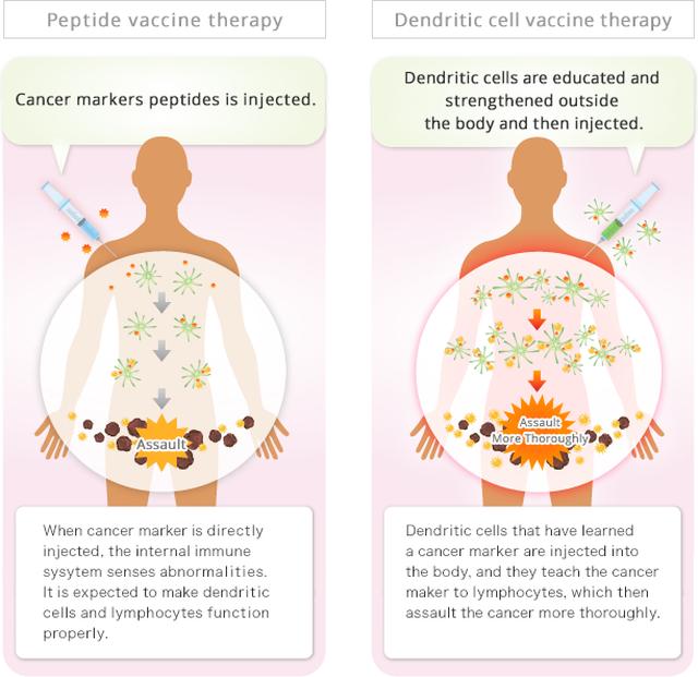 Vaccine trị ung thư: Tiềm năng và thách thức? - 4