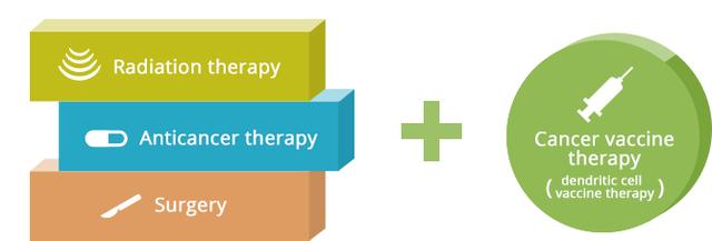 Vaccine trị ung thư: Tiềm năng và thách thức? - 6