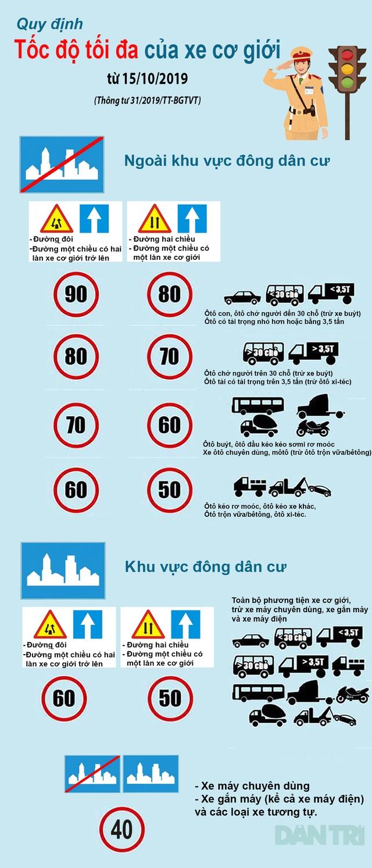 Cụ thể quy định tốc độ tối đa của phương tiện xe cơ giới từ ngày 15/10/2019 - 3