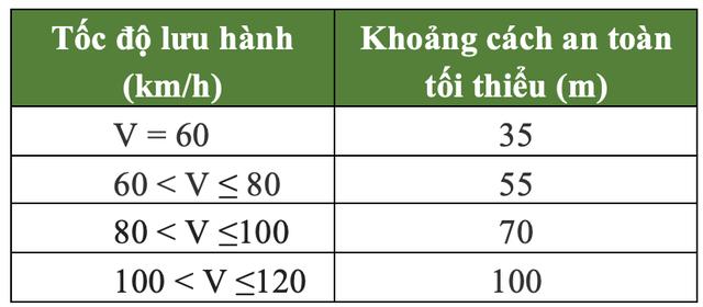 Cụ thể quy định tốc độ tối đa của phương tiện xe cơ giới từ ngày 15/10/2019 - 2