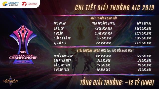 Giải quốc tế liên quân mobile aic 2019 trở lại Thái Lan với gần 12 tỷ đồng tiền thưởng, Việt Nam có 2 suất tham dự - 2