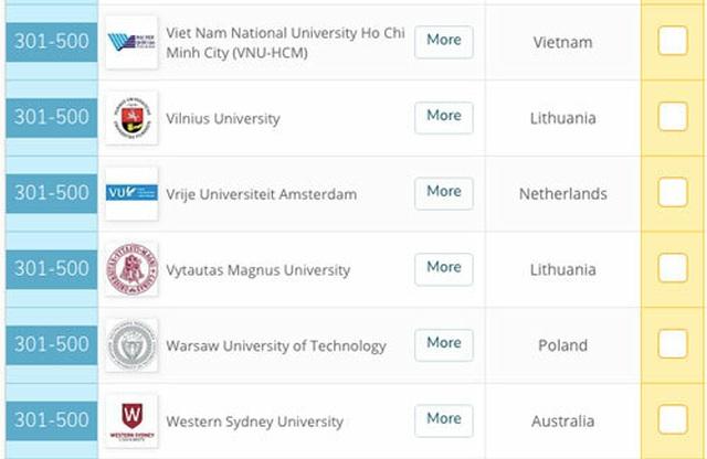 ĐH duy nhất Việt Nam vào top 500 của bảng xếp hạng QS GER năm 2020 - 1
