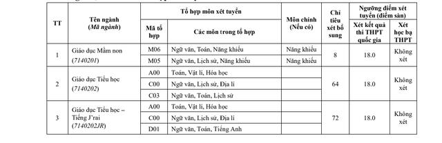 ĐH Tây Nguyên xét tuyển bổ sung trên 800 chỉ tiêu - 1