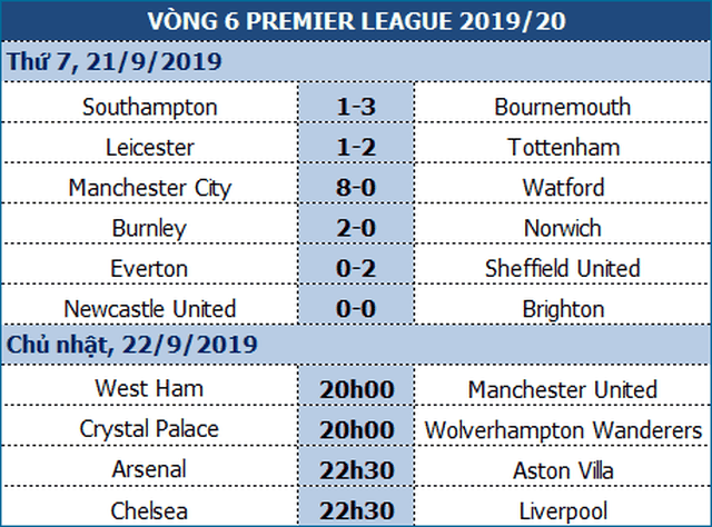 West Ham - Man Utd: Mong manh số phận Quỷ đỏ - 1