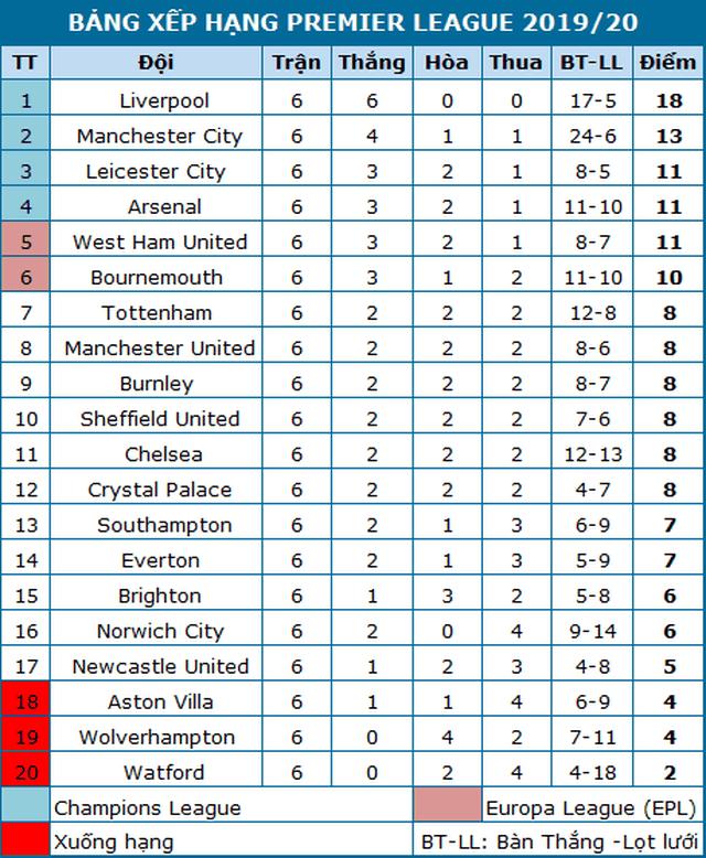 Chelsea 1-2 Liverpool: Sự khác biệt ở các tình huống cố định - 2