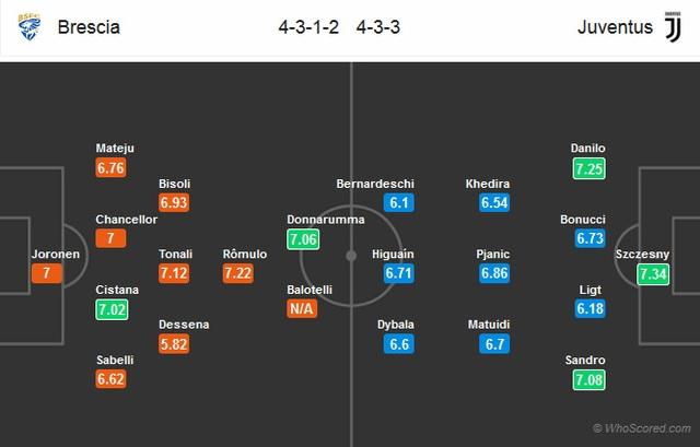 """Không C.Ronaldo, Juventus có thể vùi dập """"tí hon""""? - 3"""