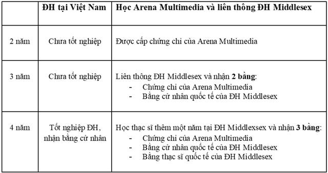 Chương trình học của Arena Multimedia có gì đặc biệt? - 4