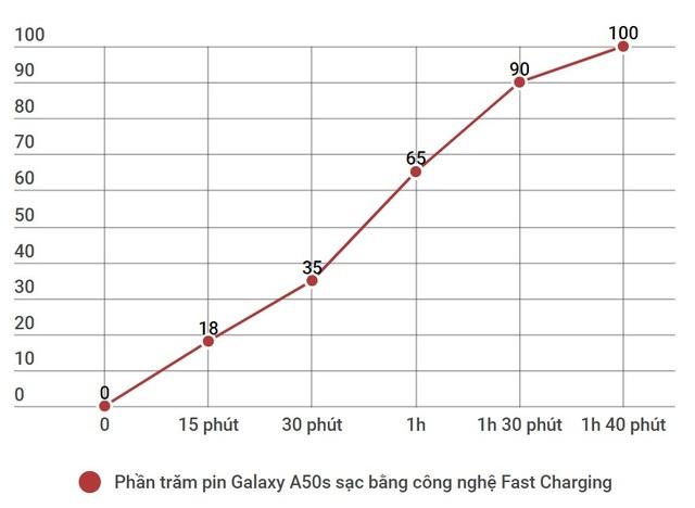 Sạc nhanh siêu tốc giờ không phải là đặc sản của smartphone cao cấp nữa - 2