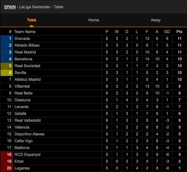 Griezmann tỏa sáng, Barcelona giành 3 điểm quan trọng trước Villarreal - 8