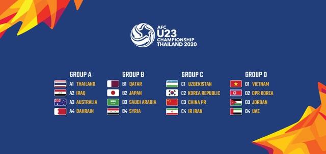 """Nằm trong bảng """"dễ thở"""", U23 Việt Nam có cơ hội dự Olympic Tokyo 2020 - 1"""