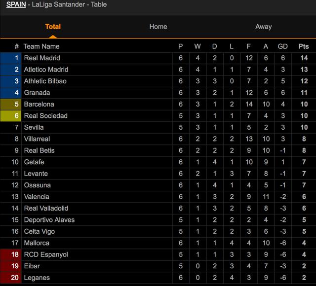 Đánh bại Osasuna, Real Madrid vươn lên dẫn đầu bảng La Liga - 8