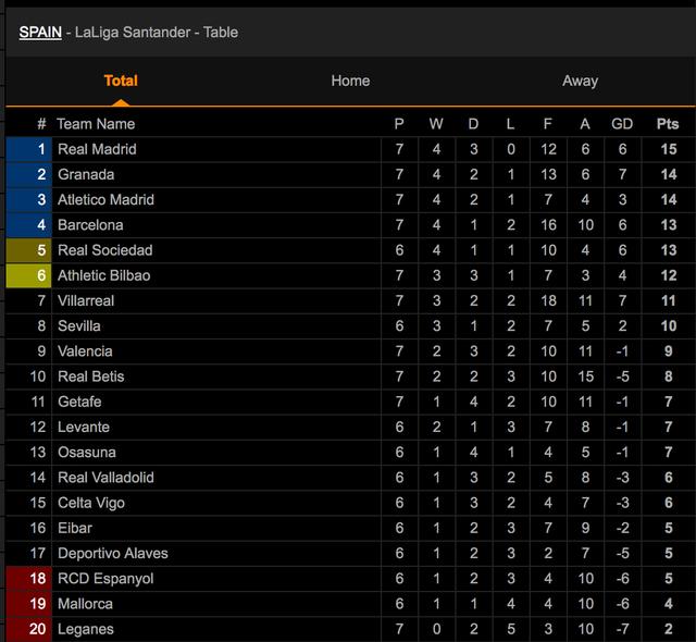 Hòa Atletico, Real Madrid giữ vững ngôi đầu bảng La Liga - 8