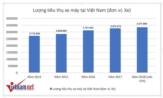 Thống kê tiêu thụ xe máy qua các năm của VAMM