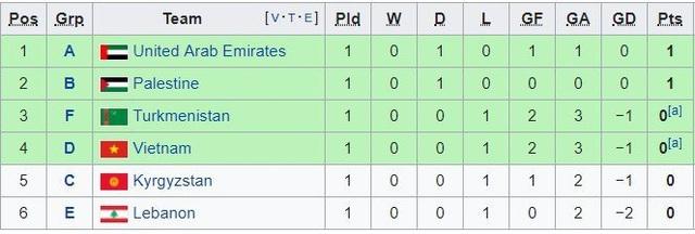 Đội tuyển Việt Nam cần điều kiện gì để đi tiếp ở Asian Cup 2019? - Ảnh 3.