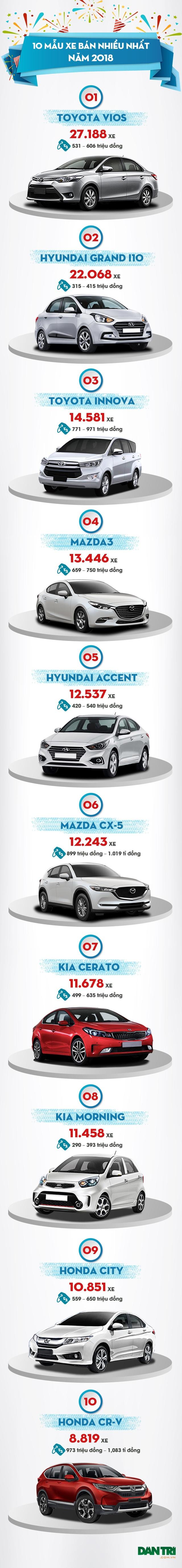 Mẫu xe nào bán chạy nhất Việt Nam năm 2018? - Ảnh 6.