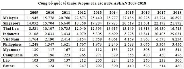 10 năm, số lượng công bố quốc tế của Việt Nam tăng gần 5 lần - Ảnh 1.