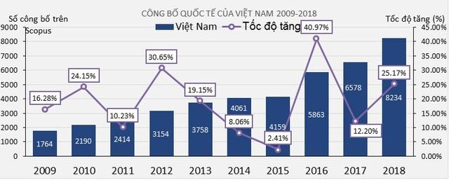 10 năm, số lượng công bố quốc tế của Việt Nam tăng gần 5 lần - Ảnh 2.