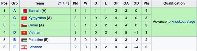 Lebanon thắng Triều Tiên 4-1, Việt Nam vào vòng 1/8 đầy nghẹt thở - Ảnh 16.