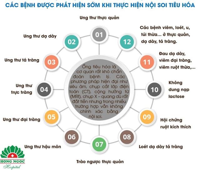 Gói nội soi tiêu hóa: Món quà chăm sóc sức khỏe ý nghĩa dịp cuối năm - Ảnh 2.
