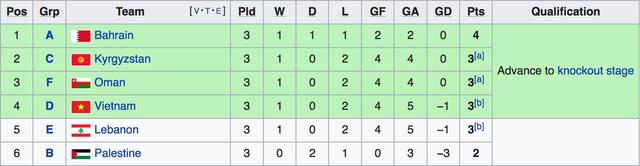 Lebanon thắng Triều Tiên 4-1, Việt Nam vào vòng 1/8 đầy nghẹt thở - Ảnh 3.