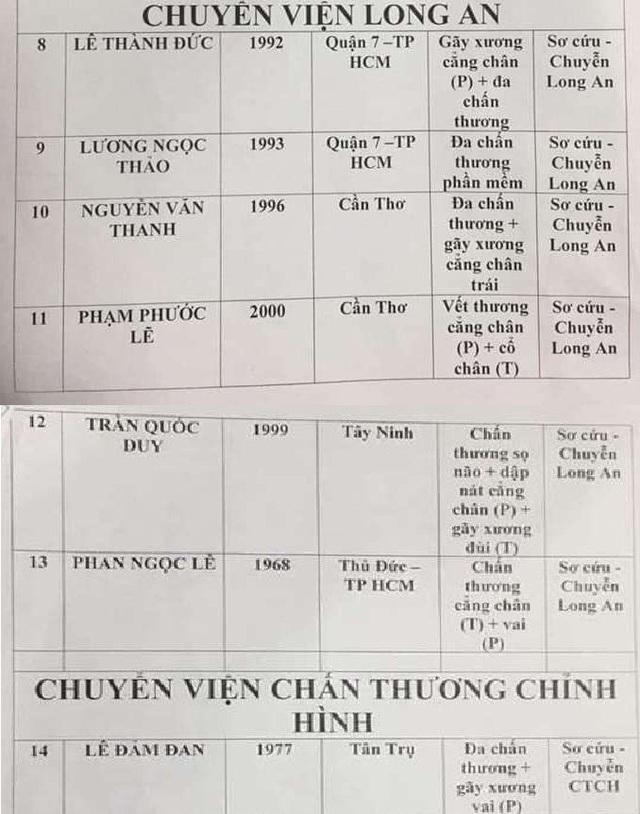 7 nạn nhân chuyển đến bệnh viện Long An và bệnh viện Chấn thương Chỉnh hình (trong đó nạn nhân Trần Quốc Duy đã tử vong vào 19h15 ngày 2/1)
