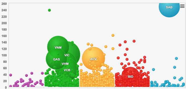 Phần lớn cổ phiếu giảm giá, nhất là việc SAB giảm sàn có tác động tiêu cực lên chỉ số VNIndex ngày đầu năm mới