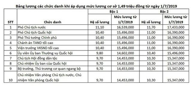 Đề xuất bố trí ngân sách tăng lương cho cán bộ, công chức - 2