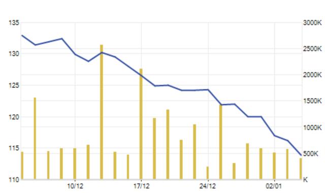 Cổ phiếu VJC sụt giảm trong phiên giao dịch đầu năm - Ảnh 2.