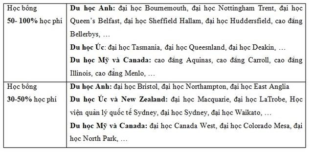 Cập nhật danh sách học bổng du học Anh, Úc, Mỹ, Canada và New Zealand - 2