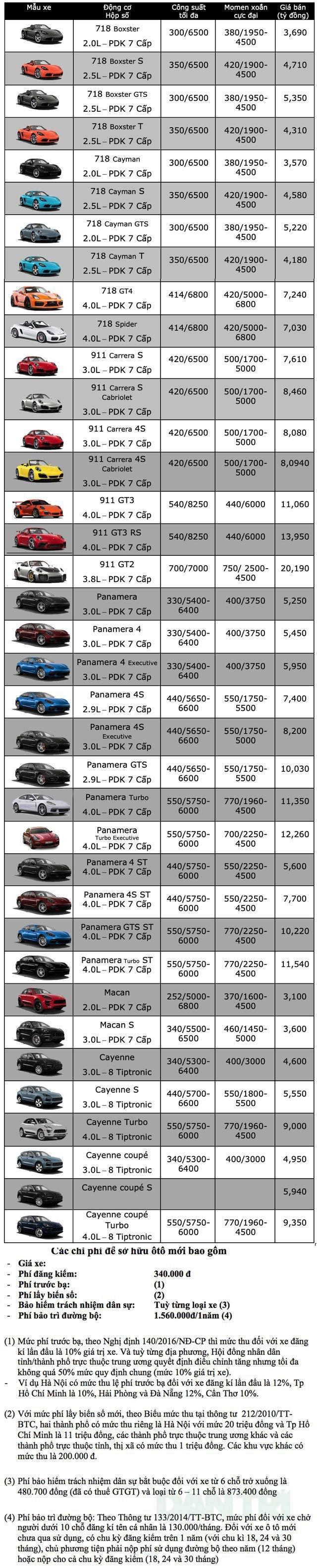 Bảng giá Porsche cập nhật tháng 10/2019 - 1