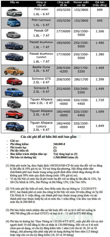 Bảng giá Volkswagen cập nhật tháng 10/2019 - 1