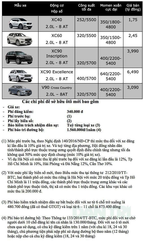 Bảng giá Volvo cập nhật tháng 10/2019 - 1