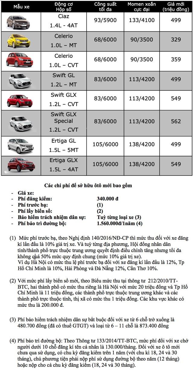 Bảng giá Suzuki cập nhật tháng 10/2019 - 1