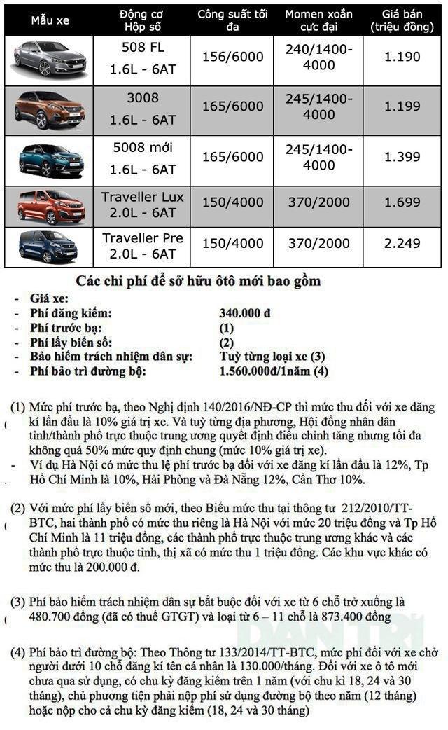 Bảng giá Peugeot cập nhật tháng 10/2019 - 1