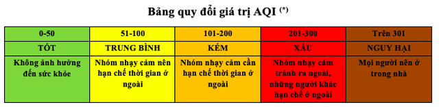 Sau trận mưa lớn, chất lượng không khí Hà Nội vẫn ở mức trung bình - 2