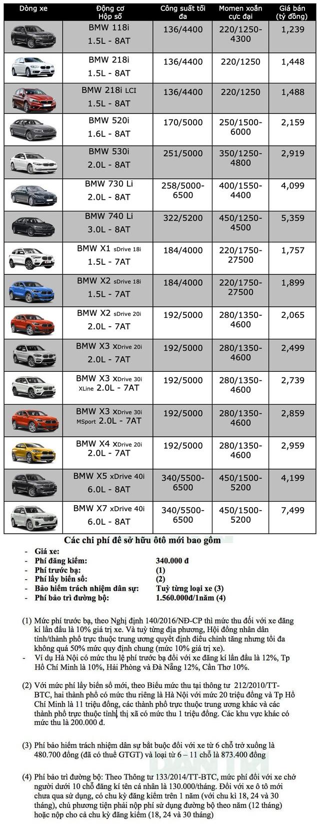 Bảng giá BMW cập nhật tháng 10/2019 - 3