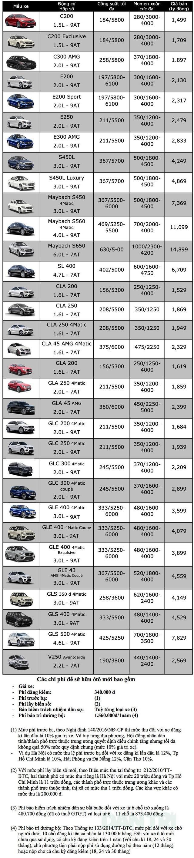 Bảng giá Mercedes-Benz cập nhật tháng 10/2019 - 1