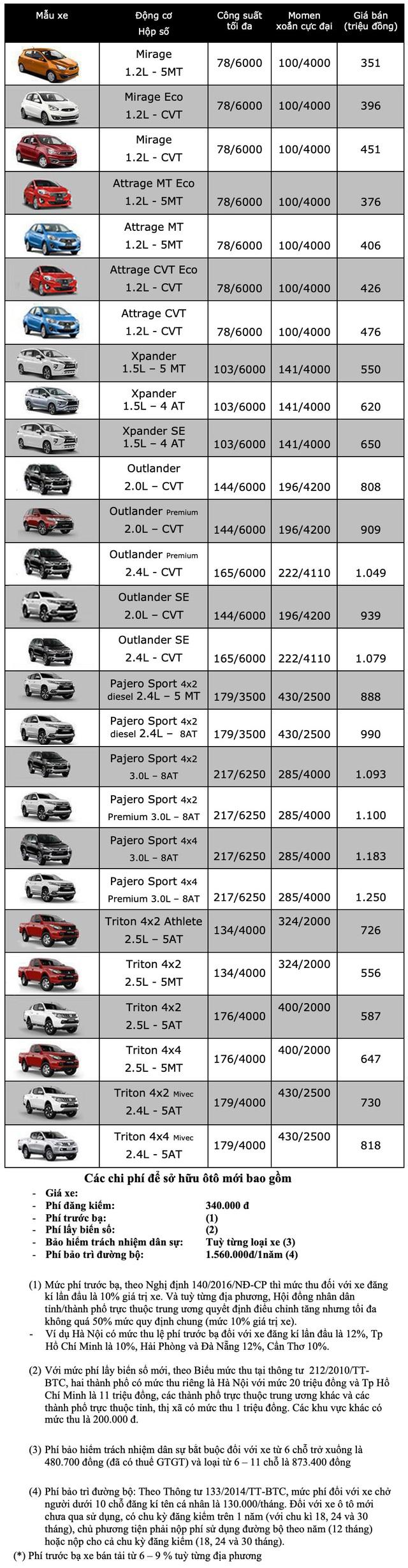Bảng giá Mitsubishi cập nhật tháng 10/2019 - 2