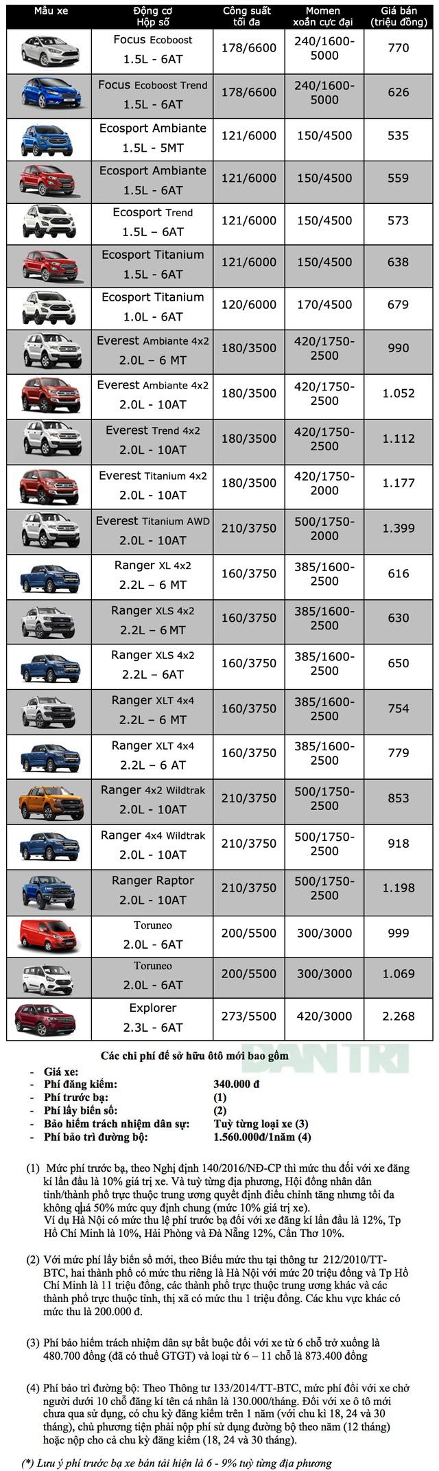 Bảng giá Ford cập nhật tháng 10/2019 - 1